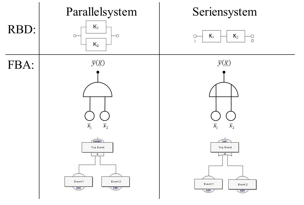 Funktionale Sicherheit: Fehlerbaumanalyse Grundlagen