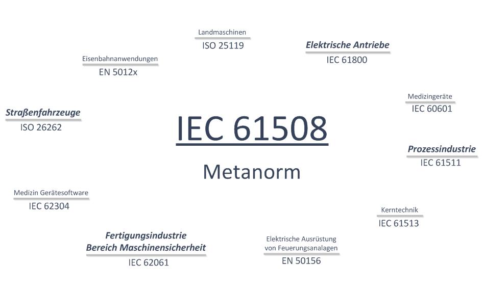 Übersicht einiger branchenspezifischer Derivate der IEC 61508