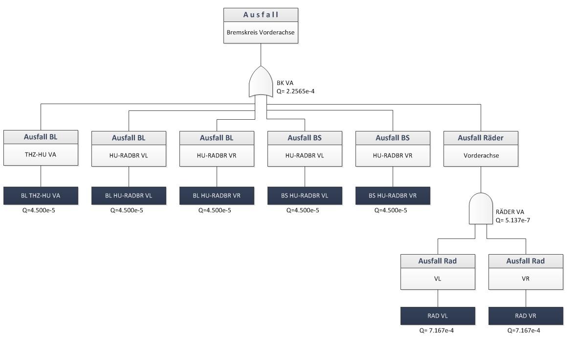 Funktionale Sicherheit: Fehlerbaumanalyse Beispiel Bremssystem