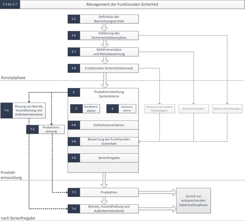 Sicherheitslebenszyklus nach ISO 26262