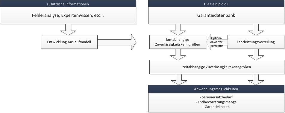 Zuverlässigkeitsprognosemodell