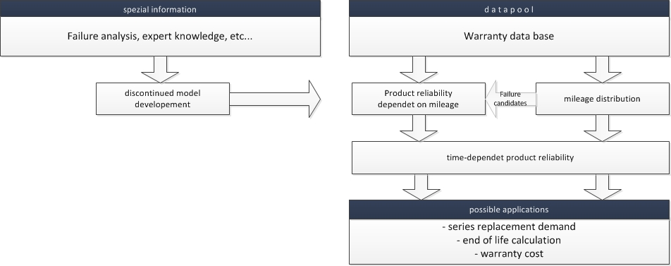 a process of a reliability prognosis
