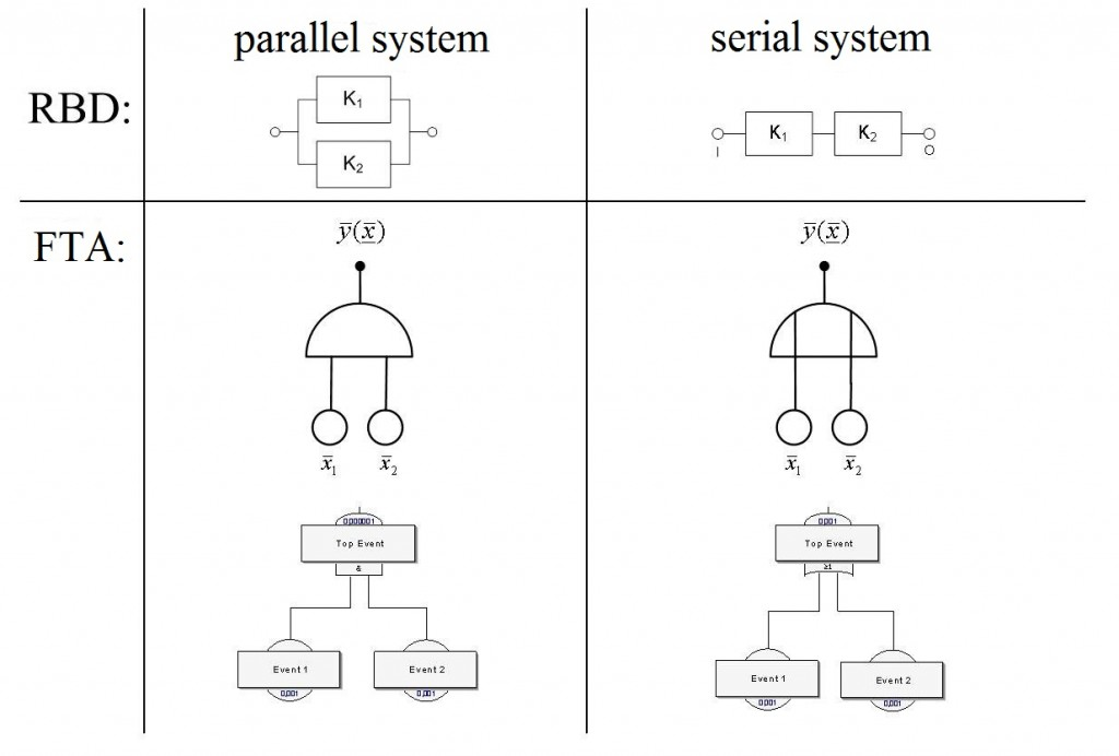 parallel-serial-systems