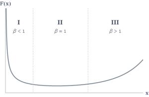 """Weibull analysis """"bathtub curve"""