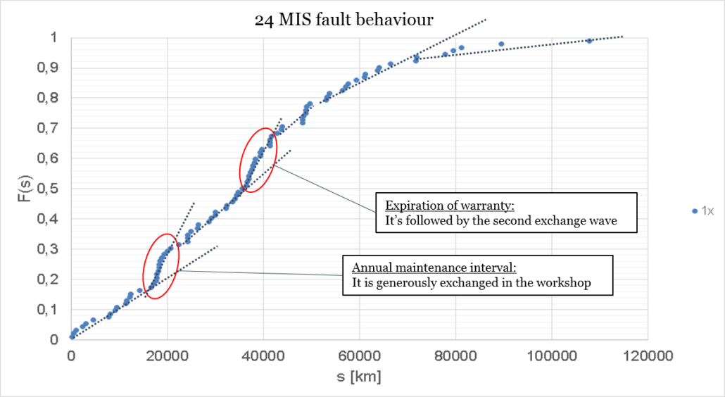Figure: Field load as a function of vehicle series over driving performance