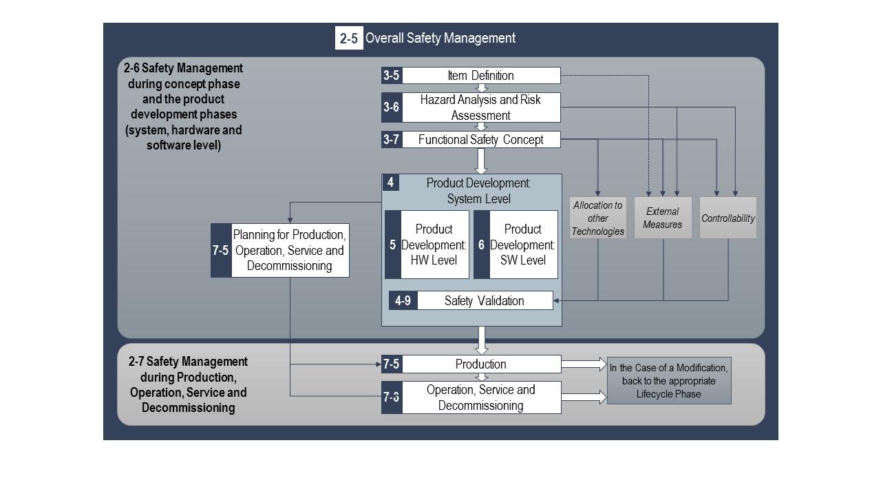 Schaubild Sicherheitsmanagement
