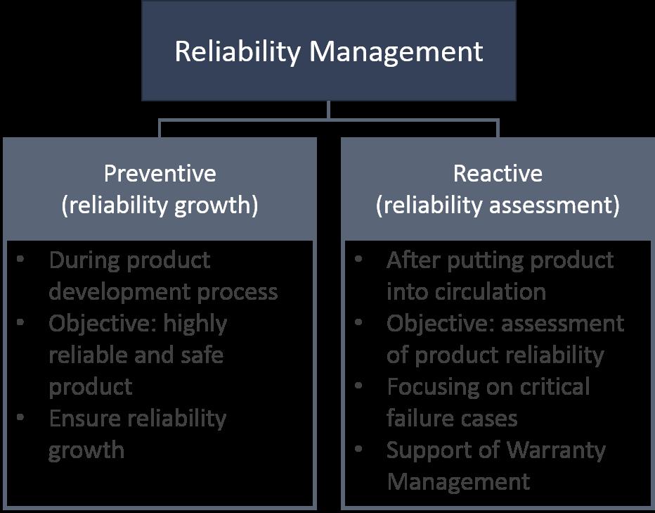 reliability management