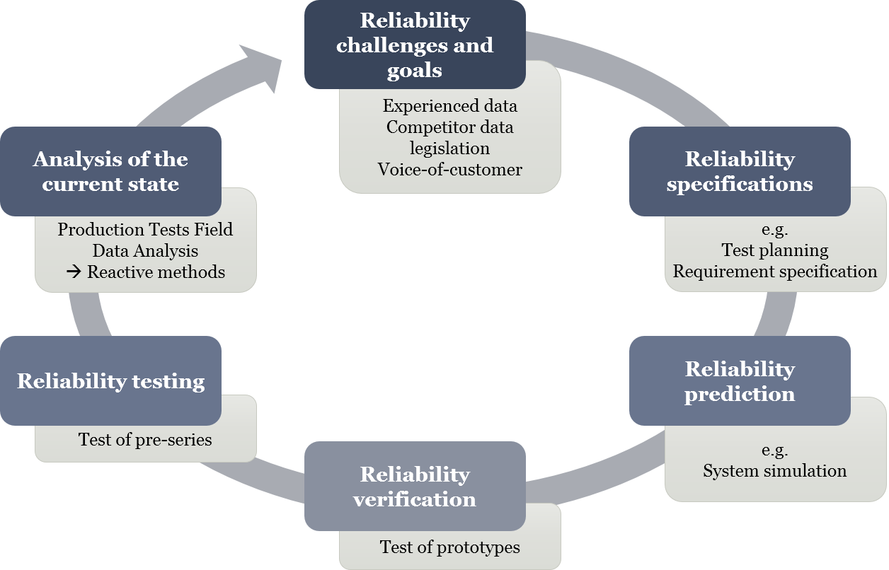 Figure: Integrated reliability process