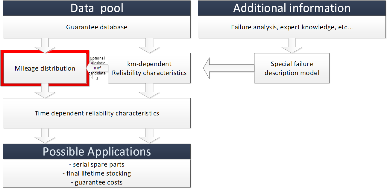 reliability prediction model