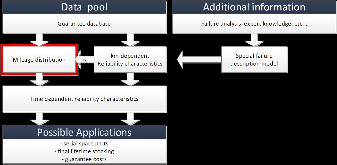 reliability prediction model