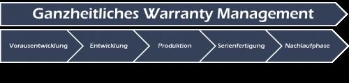 Warranty Management im Lebenszyklus