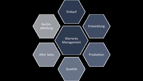 Beteiligte im Warranty Management