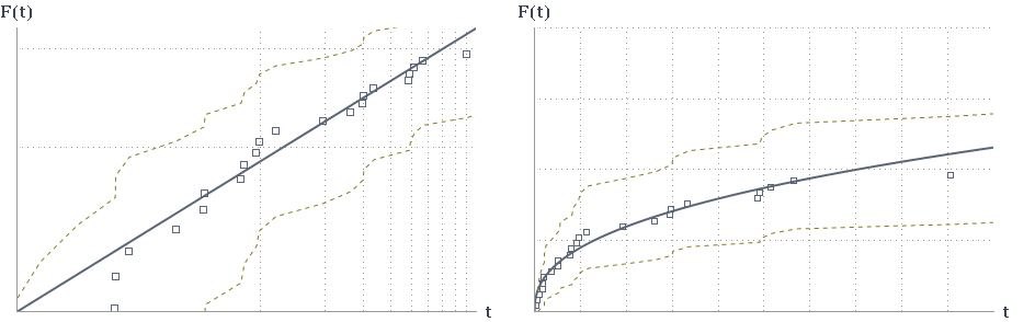 Probability of error; left: double-logarithmic representation, right: normal representation