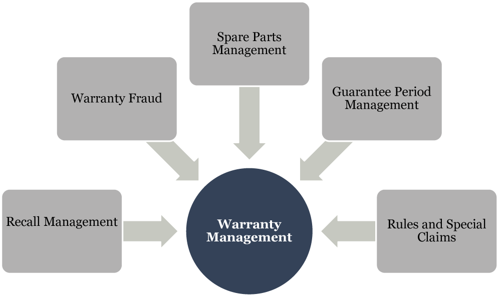 Challenges facing warranty management