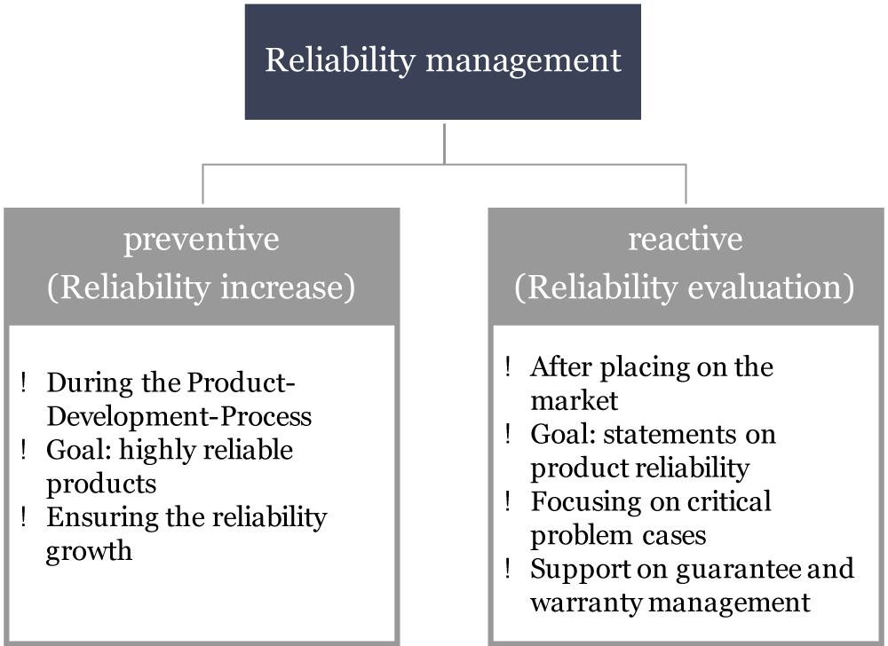 Preventive and reactive reliability management