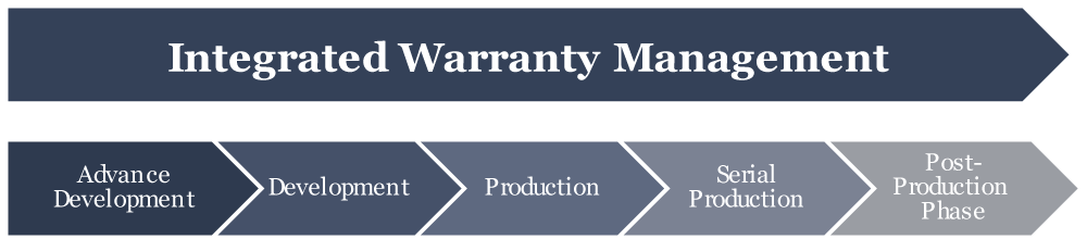 Warranty management in a life cycle